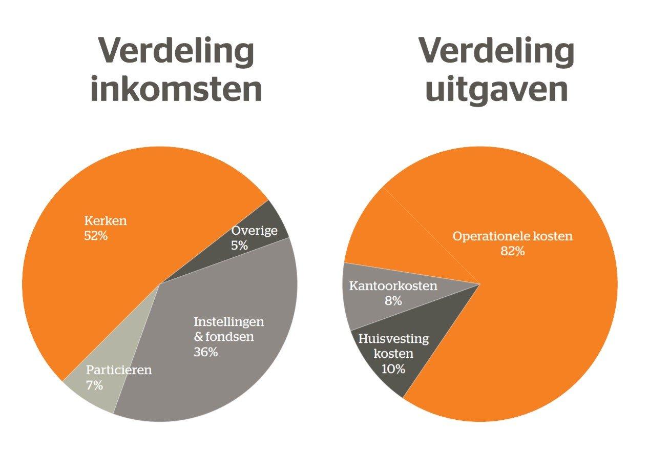 verdeling inkomsten-uitgaven2019